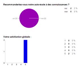 Test de satisfaction